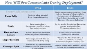 Long-distance communication options during a military deployment #milspouse www.seasonedspouse.com